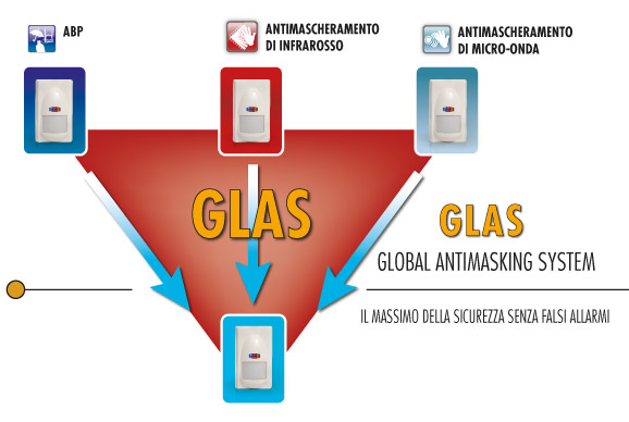 Glas-global antimasking-system
