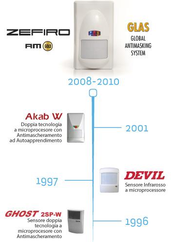 evoluzione sensori